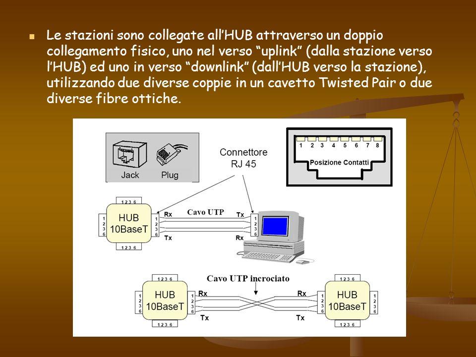 Le stazioni sono collegate all'HUB attraverso un doppio collegamento fisico, uno nel verso uplink (dalla stazione verso l'HUB) ed uno in verso downlink (dall'HUB verso la stazione), utilizzando due diverse coppie in un cavetto Twisted Pair o due diverse fibre ottiche.