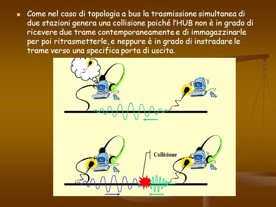 Come nel caso di topologia a bus la trasmissione simultanea di due stazioni genera una collisione poiché l'HUB non è in grado di ricevere due trame contemporaneamente e di immagazzinarle per poi ritrasmetterle, e neppure è in grado di instradare le trame verso una specifica porta di uscita.