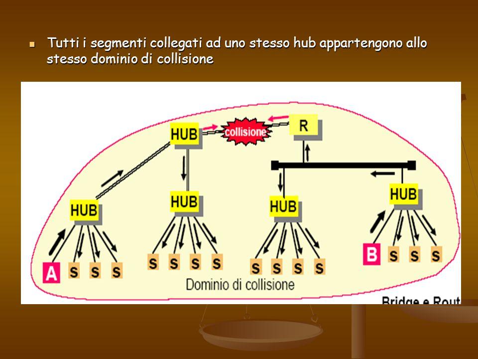 Tutti i segmenti collegati ad uno stesso hub appartengono allo stesso dominio di collisione