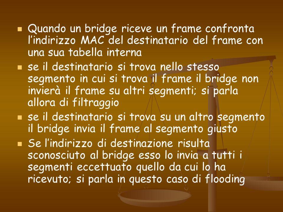 Quando un bridge riceve un frame confronta l'indirizzo MAC del destinatario del frame con una sua tabella interna