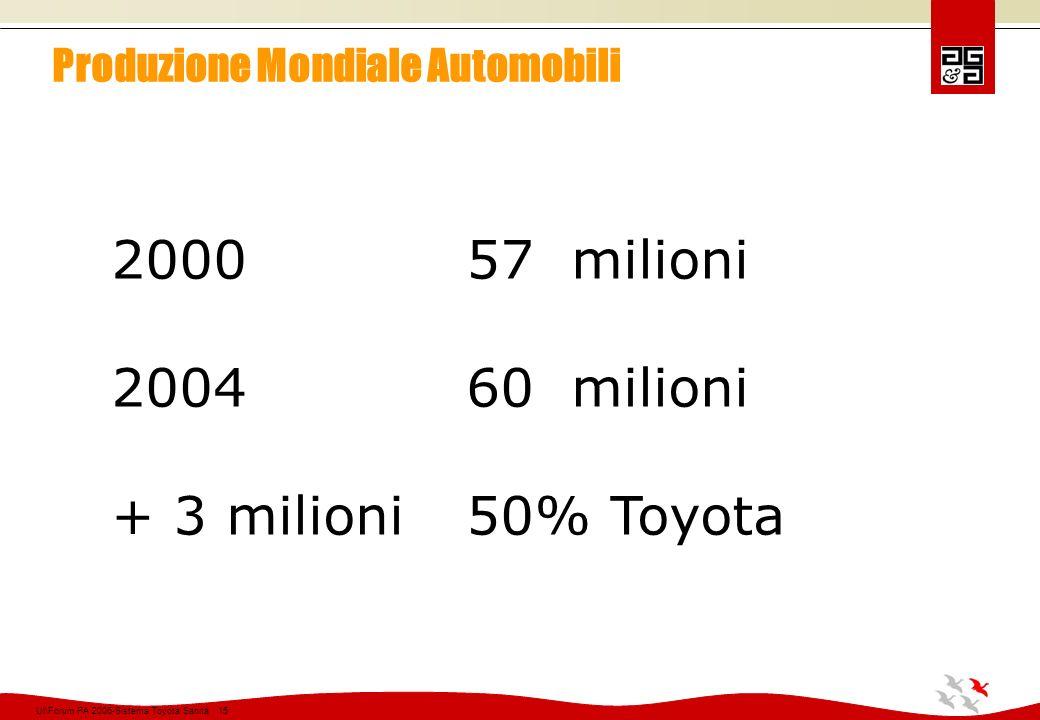 Produzione Mondiale Automobili