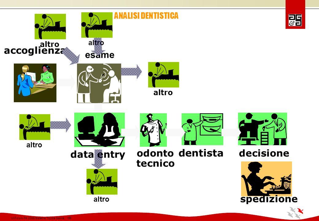 dentista accoglienza esame data entry odonto tecnico decisione