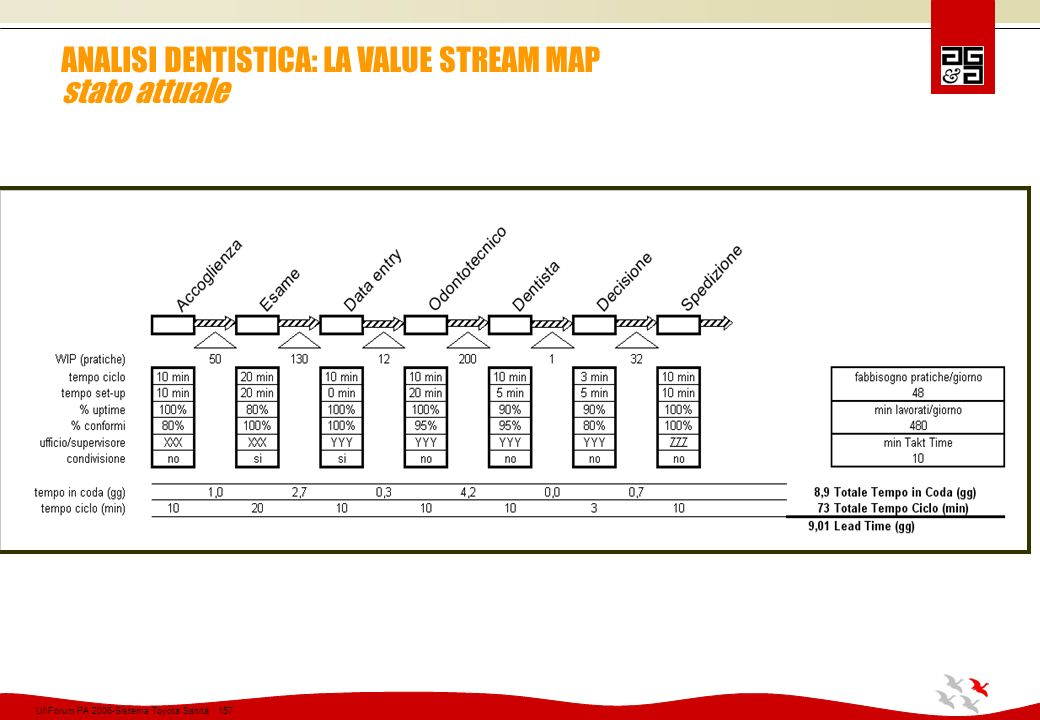 ANALISI DENTISTICA: LA VALUE STREAM MAP stato attuale