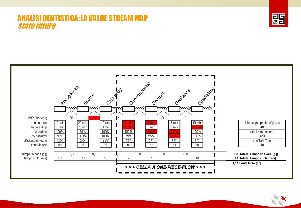 ANALISI DENTISTICA: LA VALUE STREAM MAP stato futuro