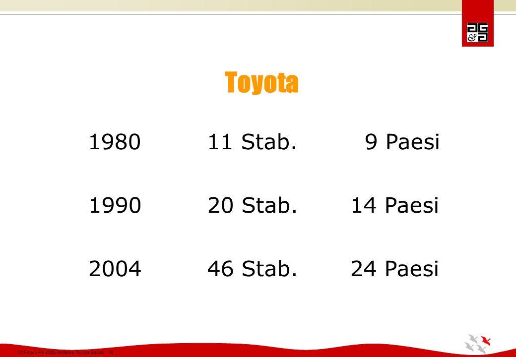 Toyota 1980 11 Stab. 9 Paesi 1990 20 Stab. 14 Paesi