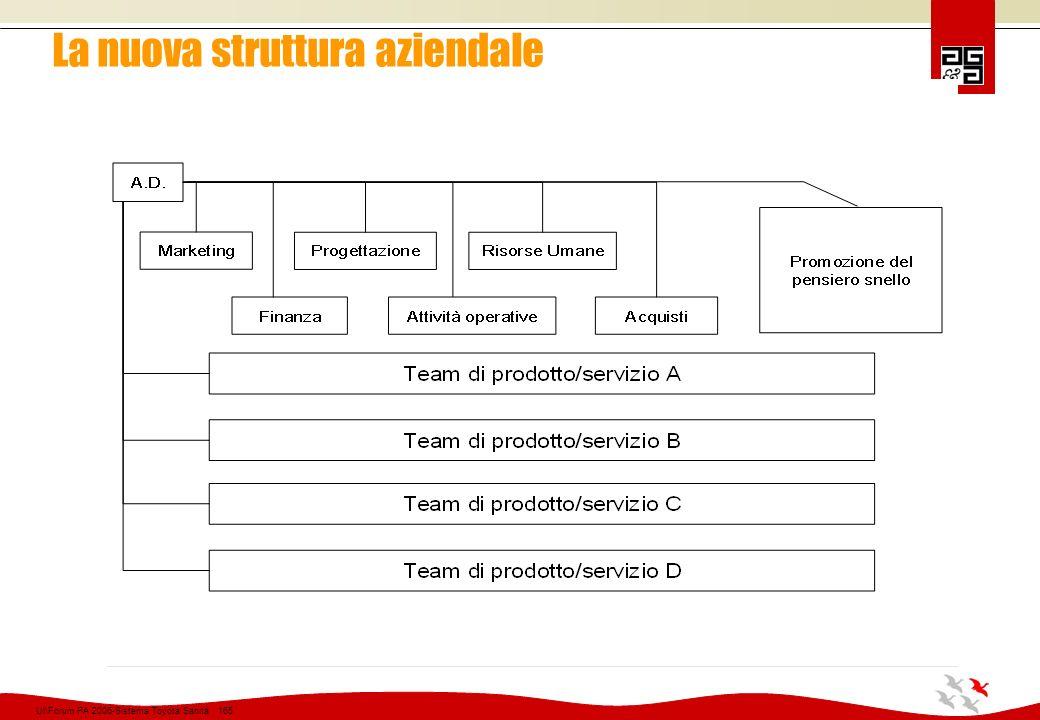 La nuova struttura aziendale