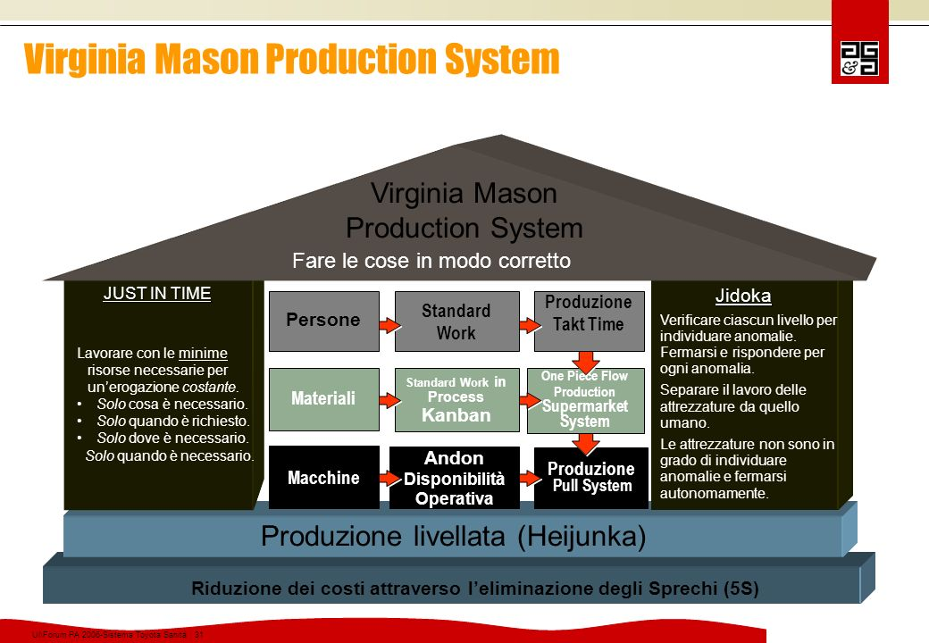 Virginia Mason Production System