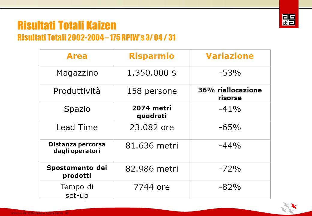 Risultati Totali Kaizen Risultati Totali 2002-2004 – 175 RPIW's 3/ 04 / 31