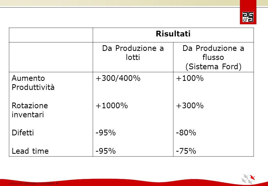 Risultati Da Produzione a. lotti. flusso. (Sistema Ford) Aumento. Produttività. Rotazione. inventari.