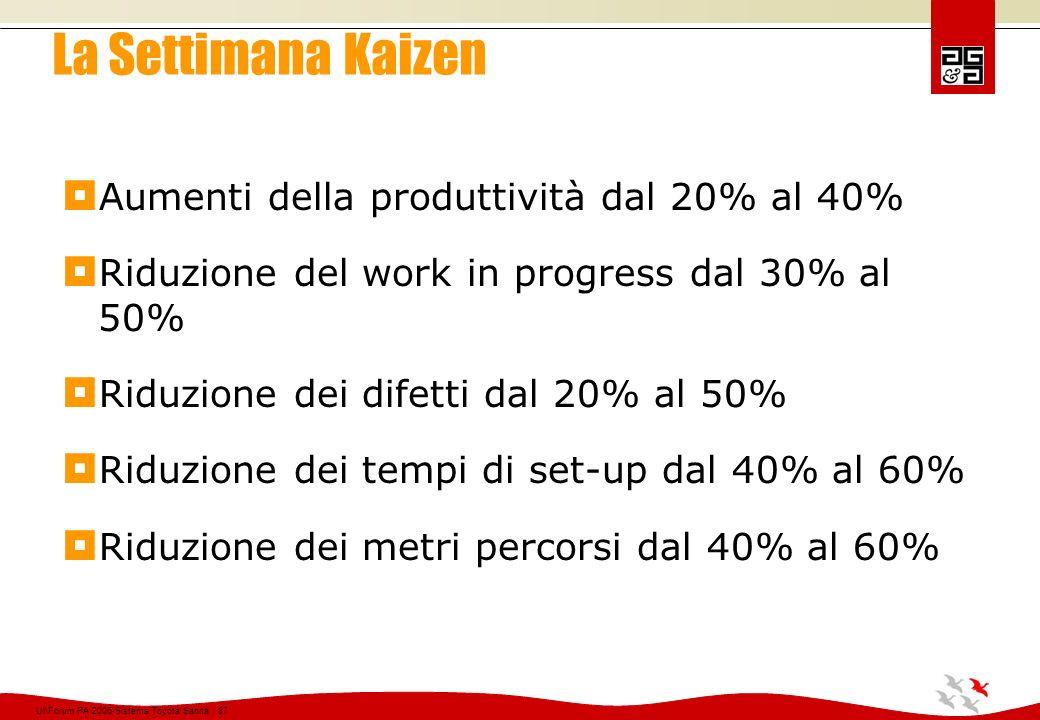 La Settimana Kaizen Aumenti della produttività dal 20% al 40%