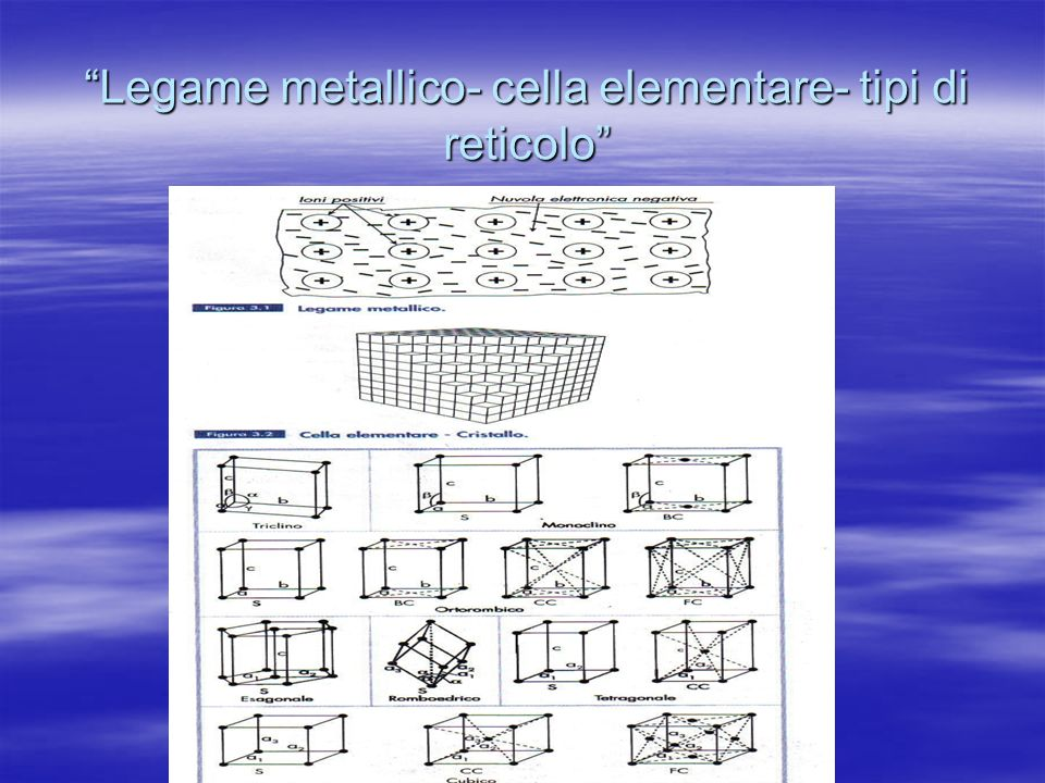 Legame metallico- cella elementare- tipi di reticolo