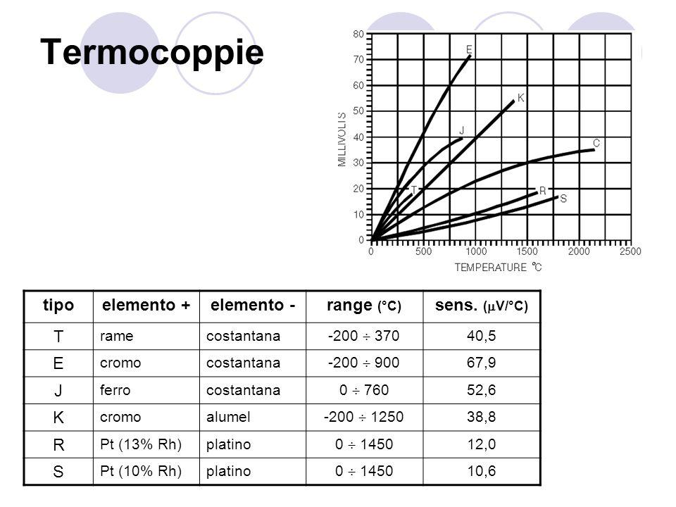 Termocoppie tipo elemento + elemento - range (°C) sens. (V/°C) T E J