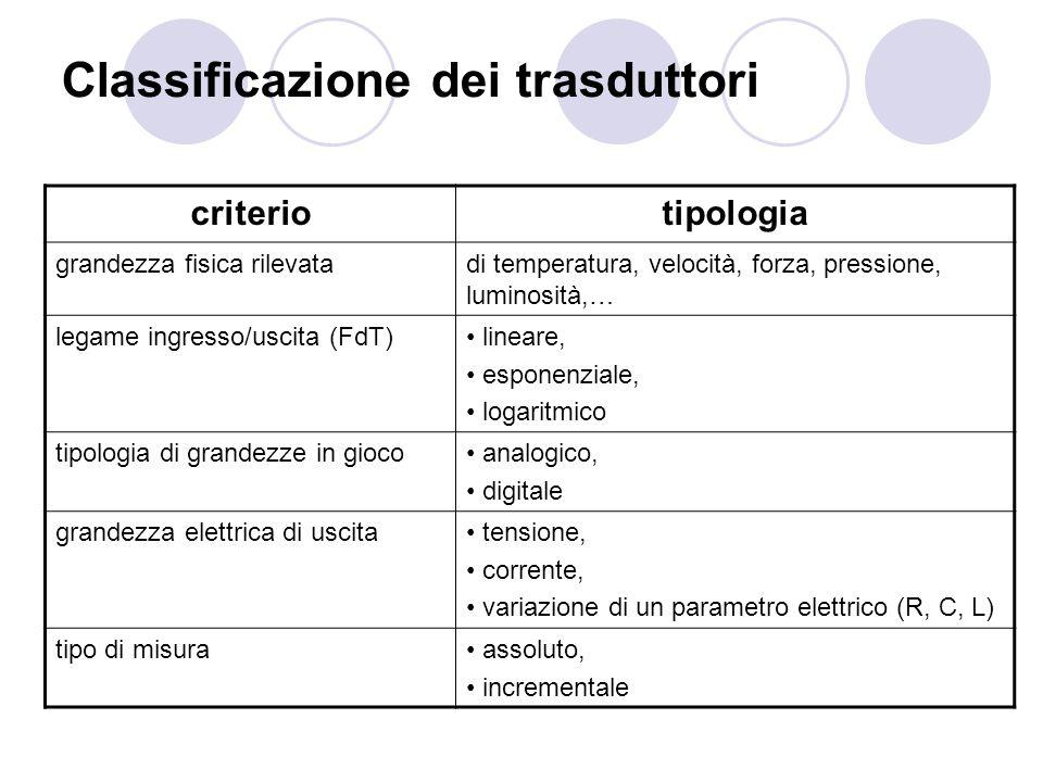 Classificazione dei trasduttori