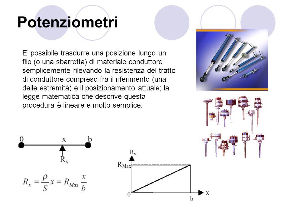 Potenziometri