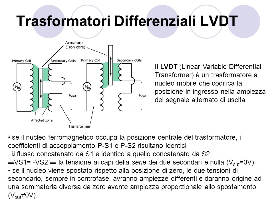Trasformatori Differenziali LVDT