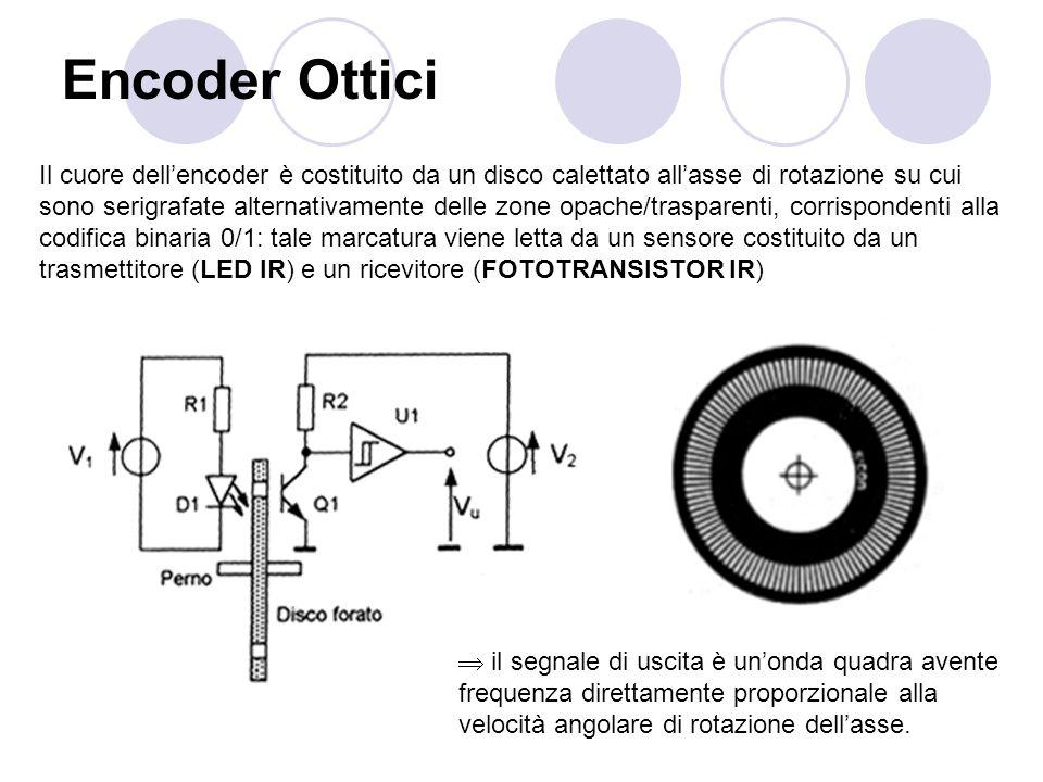 Encoder Ottici