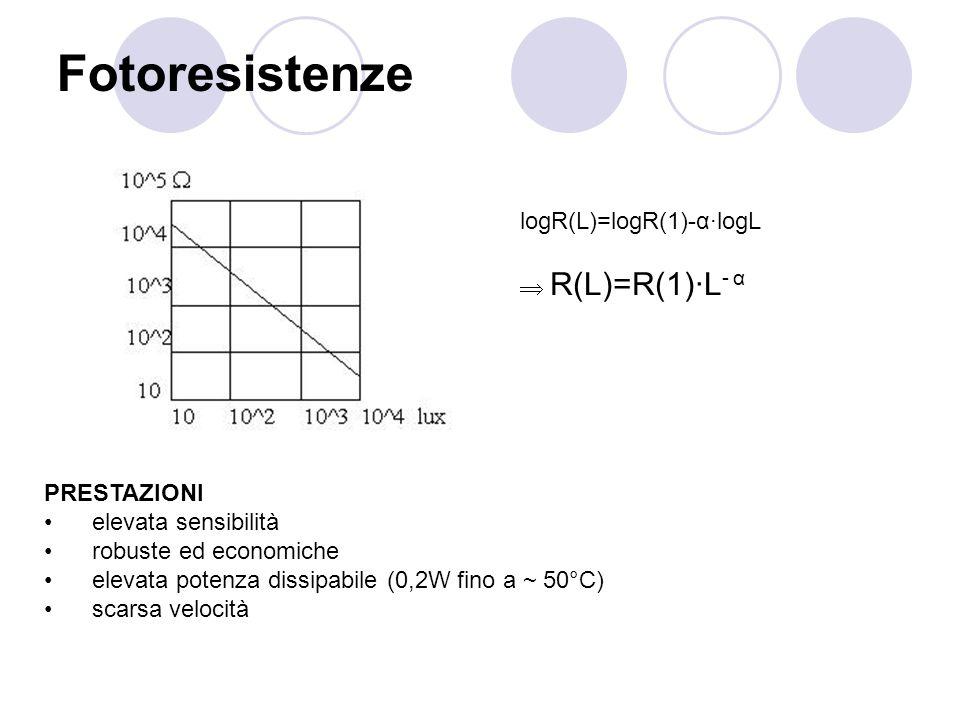 Fotoresistenze logR(L)=logR(1)-α·logL  R(L)=R(1)·L- α PRESTAZIONI