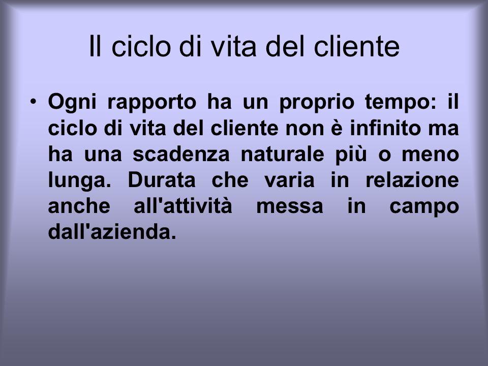 Il ciclo di vita del cliente
