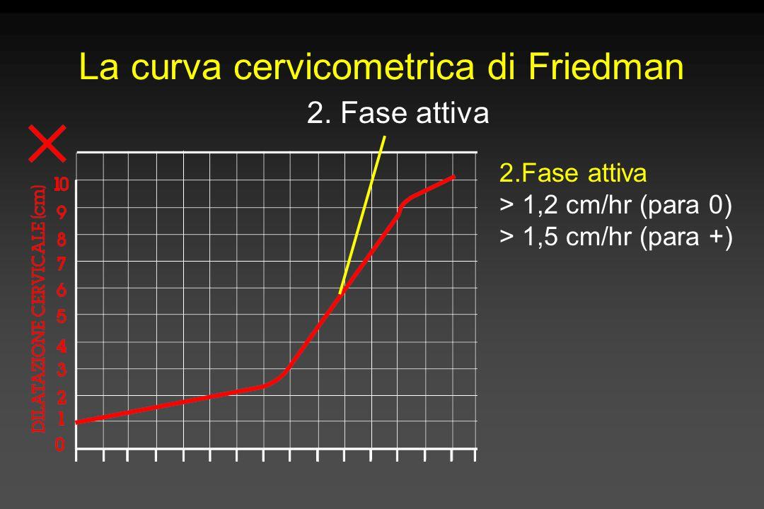 La curva cervicometrica di Friedman