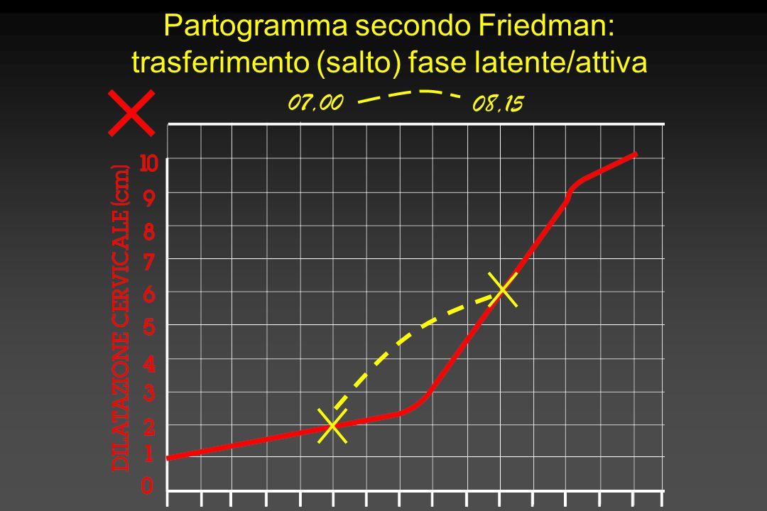 Partogramma secondo Friedman: trasferimento (salto) fase latente/attiva