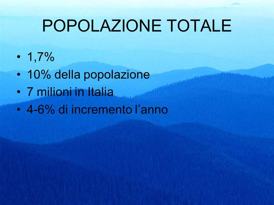 POPOLAZIONE TOTALE 1,7% 10% della popolazione 7 milioni in Italia