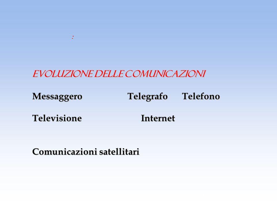 EVOLUZIONE DELLE COMUNICAZIONI Messaggero Telegrafo Telefono