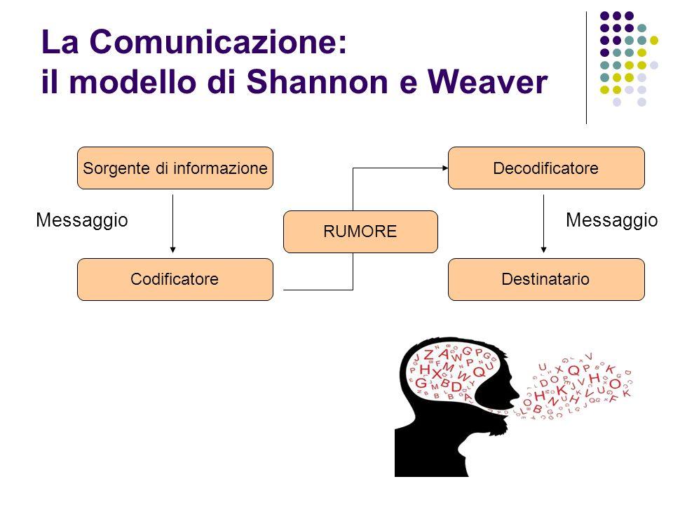 La Comunicazione: il modello di Shannon e Weaver