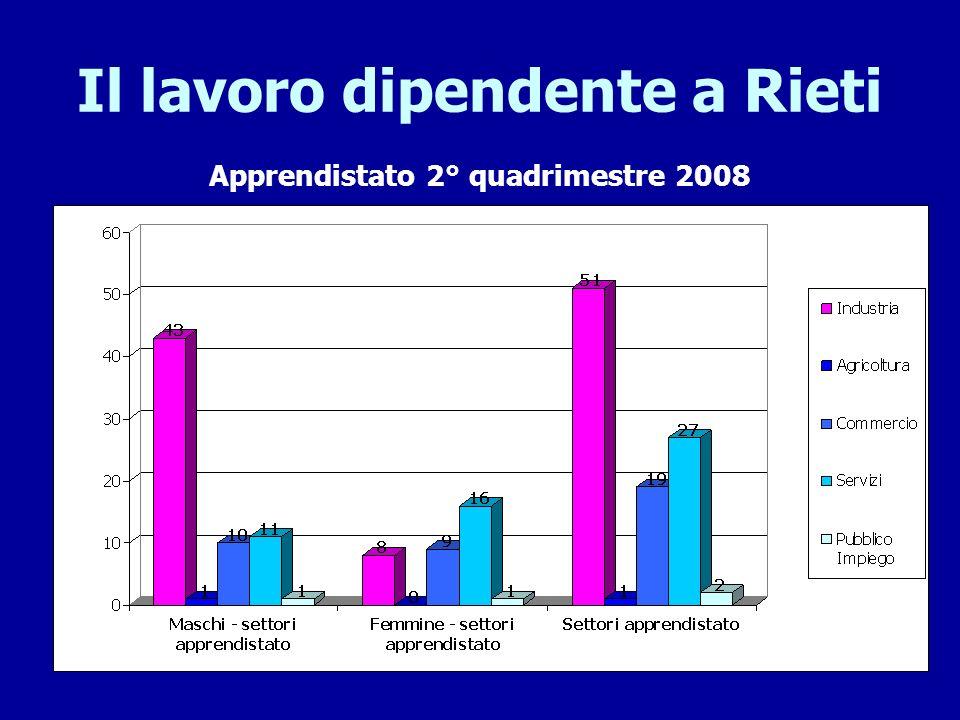 Il lavoro dipendente a Rieti