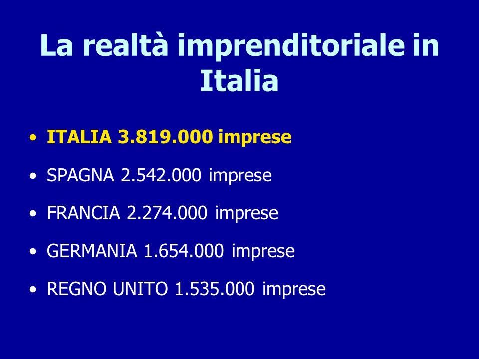 La realtà imprenditoriale in Italia