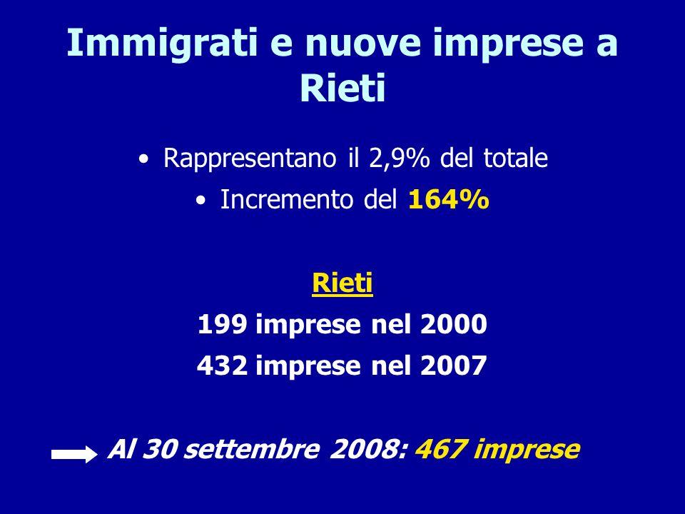 Immigrati e nuove imprese a Rieti
