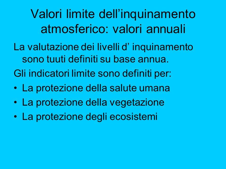 Valori limite dell'inquinamento atmosferico: valori annuali