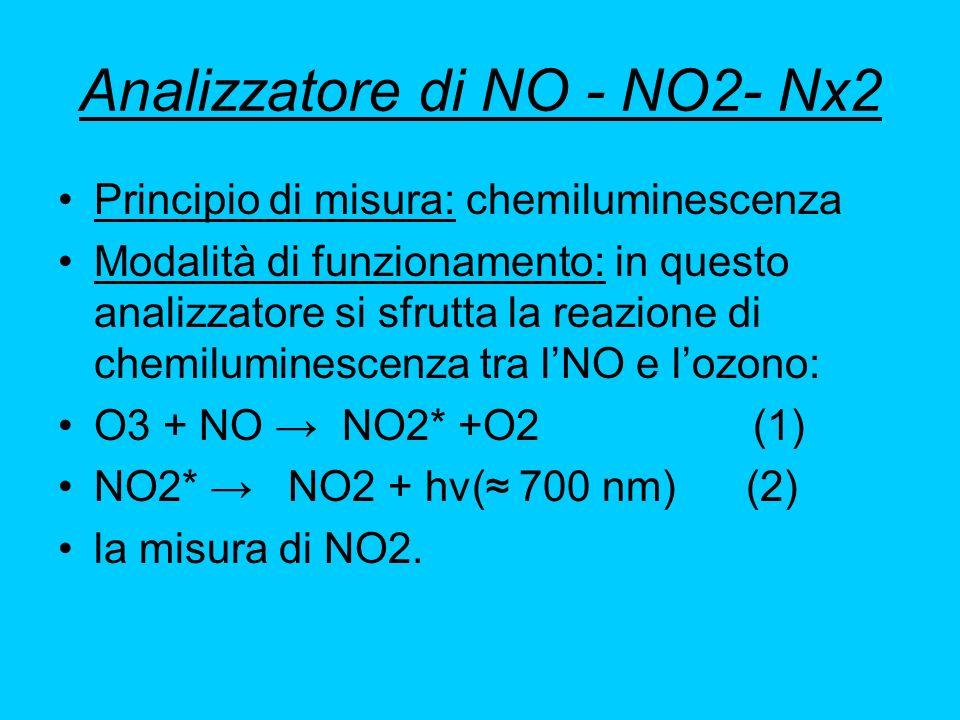 Analizzatore di NO - NO2- Nx2