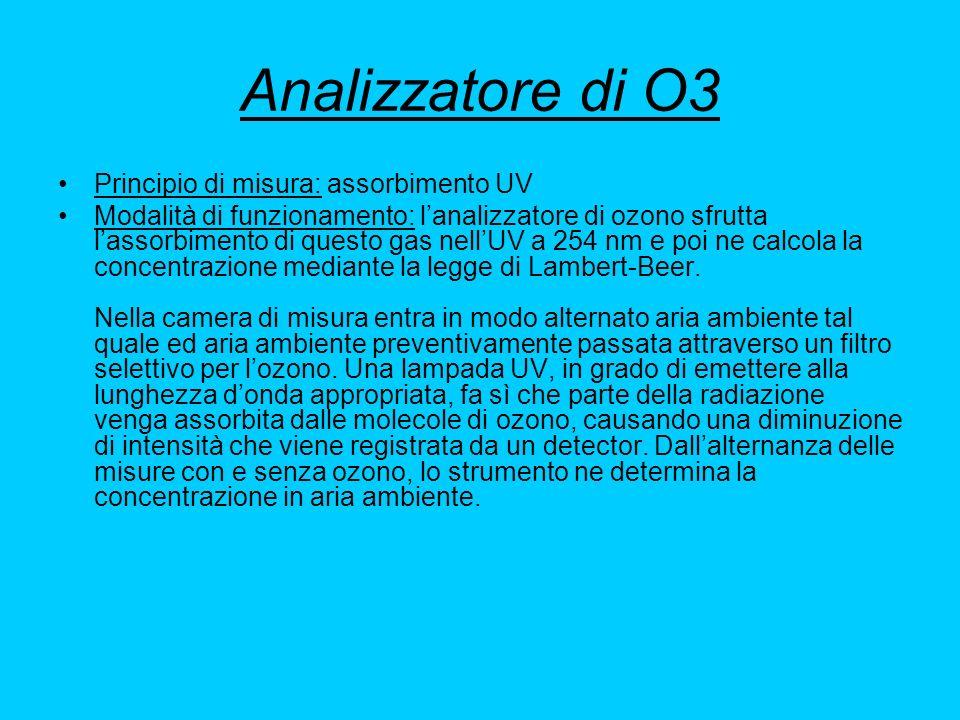 Analizzatore di O3 Principio di misura: assorbimento UV