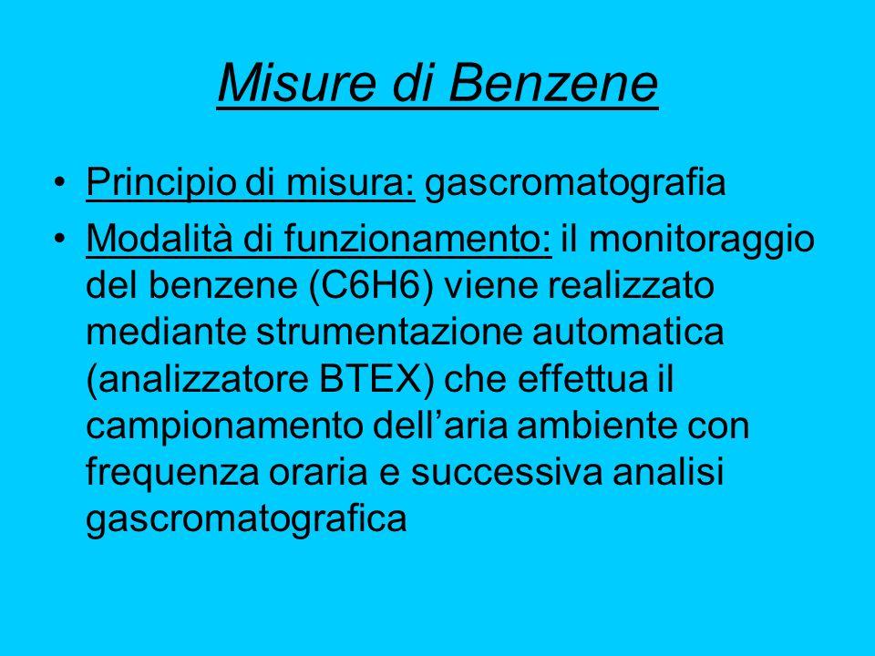 Misure di Benzene Principio di misura: gascromatografia