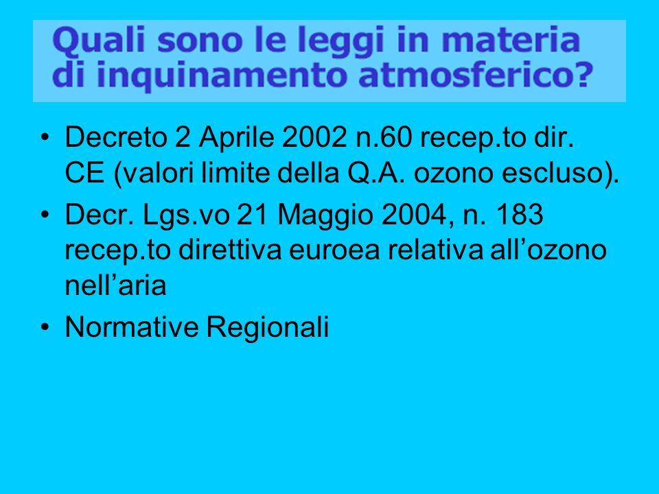 Decreto 2 Aprile 2002 n.60 recep.to dir. CE (valori limite della Q.A. ozono escluso).
