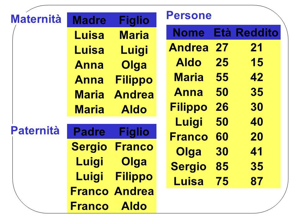 Nome Età. Persone. Reddito. Madre. Maternità. Figlio. Luisa. Anna. Maria. Olga. Filippo. Andrea.