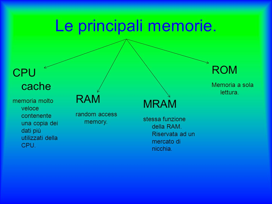 Le principali memorie. ROM CPU cache RAM MRAM Memoria a sola lettura.