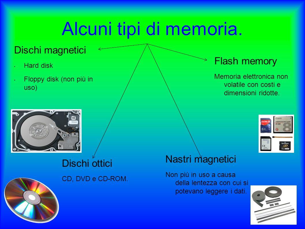 Alcuni tipi di memoria. Dischi magnetici Flash memory Nastri magnetici