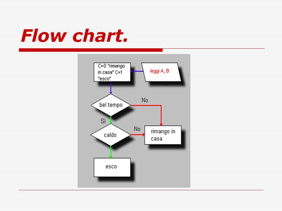 Flow chart.