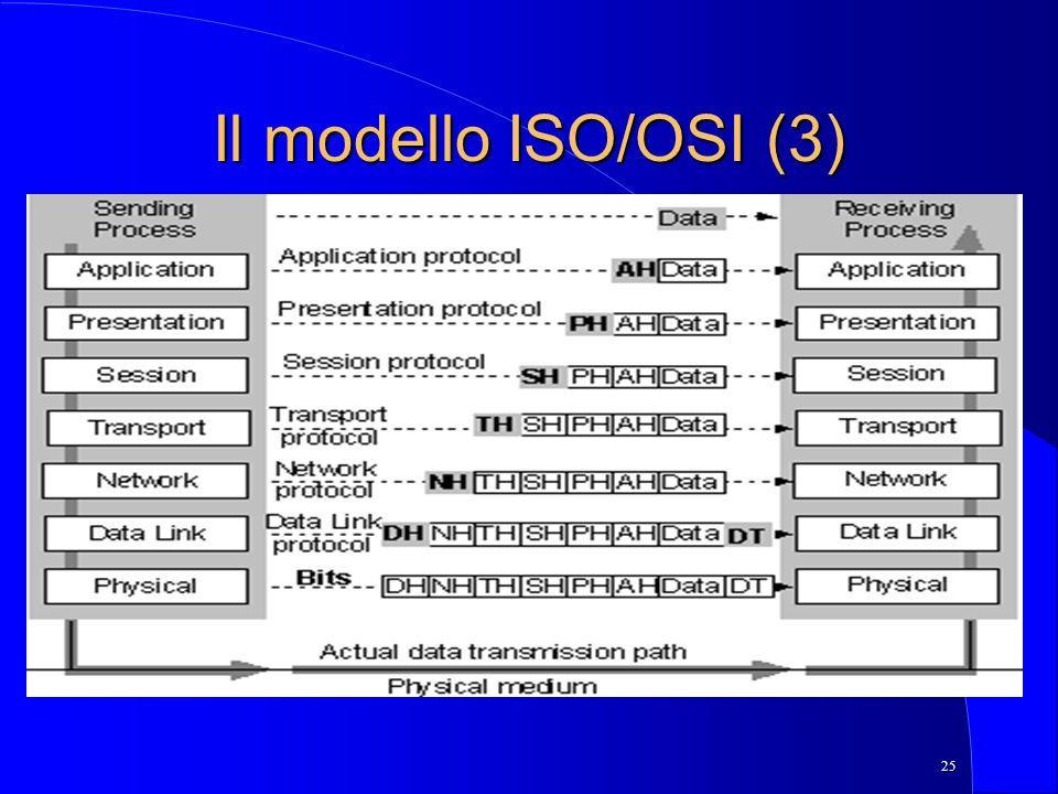 Il modello ISO/OSI (3)