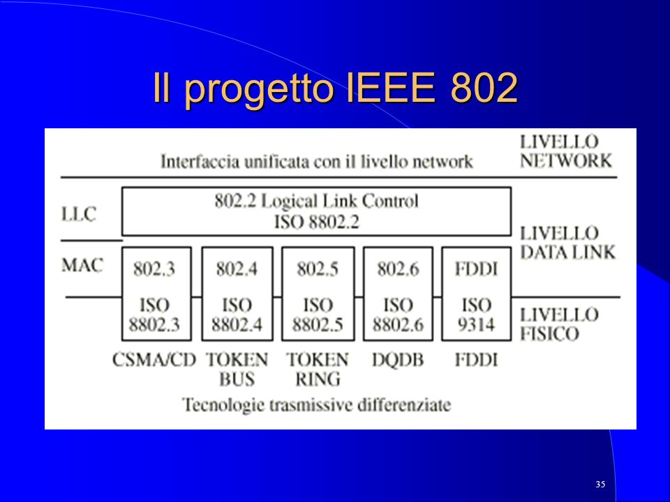 Il progetto IEEE 802