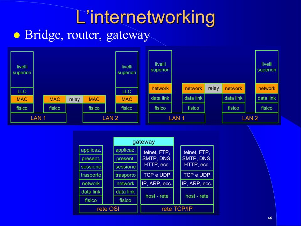 L'internetworking Bridge, router, gateway