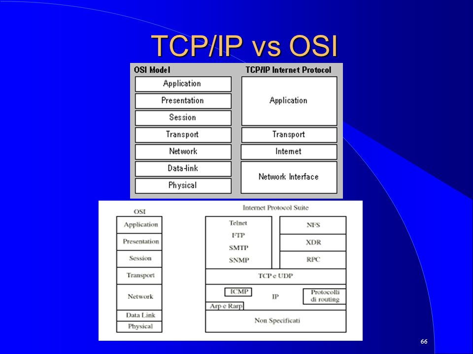 TCP/IP vs OSI