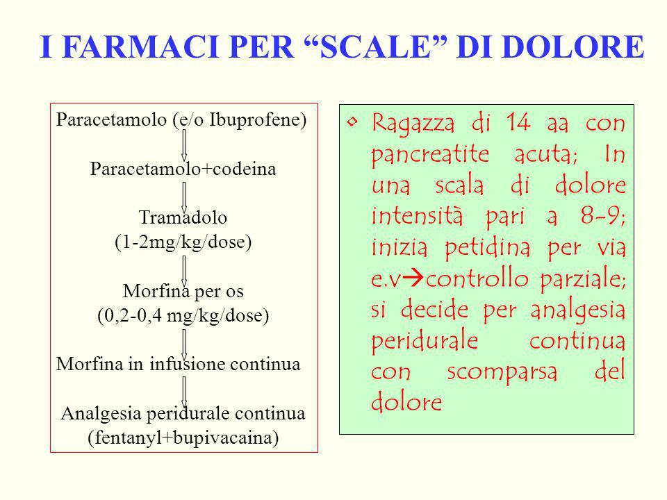 I FARMACI PER SCALE DI DOLORE