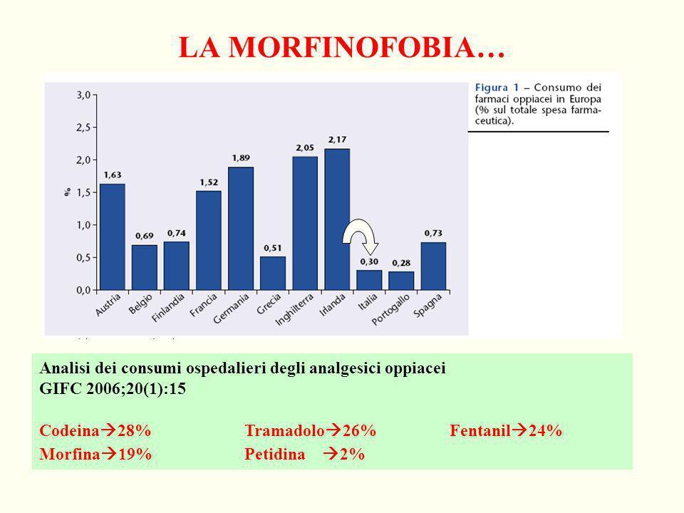 LA MORFINOFOBIA… Analisi dei consumi ospedalieri degli analgesici oppiacei. GIFC 2006;20(1):15. Codeina28% Tramadolo26% Fentanil24%