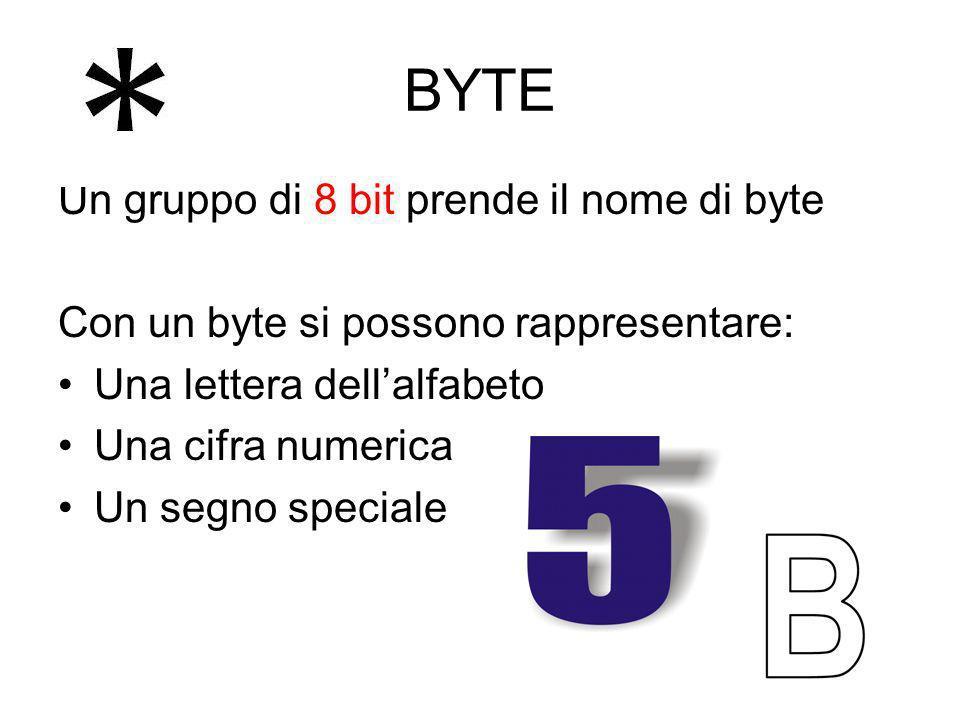 BYTE Un gruppo di 8 bit prende il nome di byte