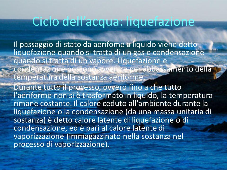 Ciclo dell'acqua: liquefazione