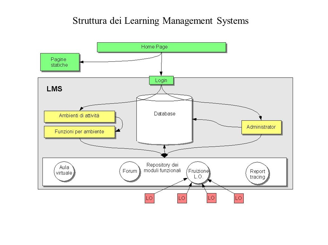 Struttura dei Learning Management Systems