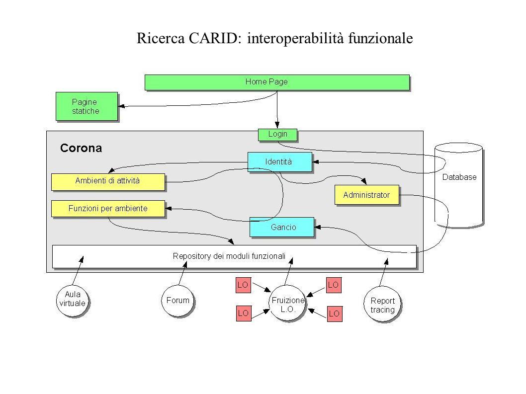 Ricerca CARID: interoperabilità funzionale