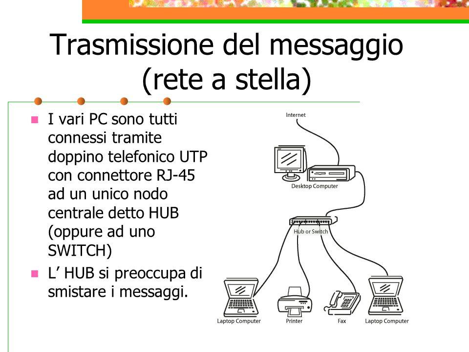 Trasmissione del messaggio (rete a stella)